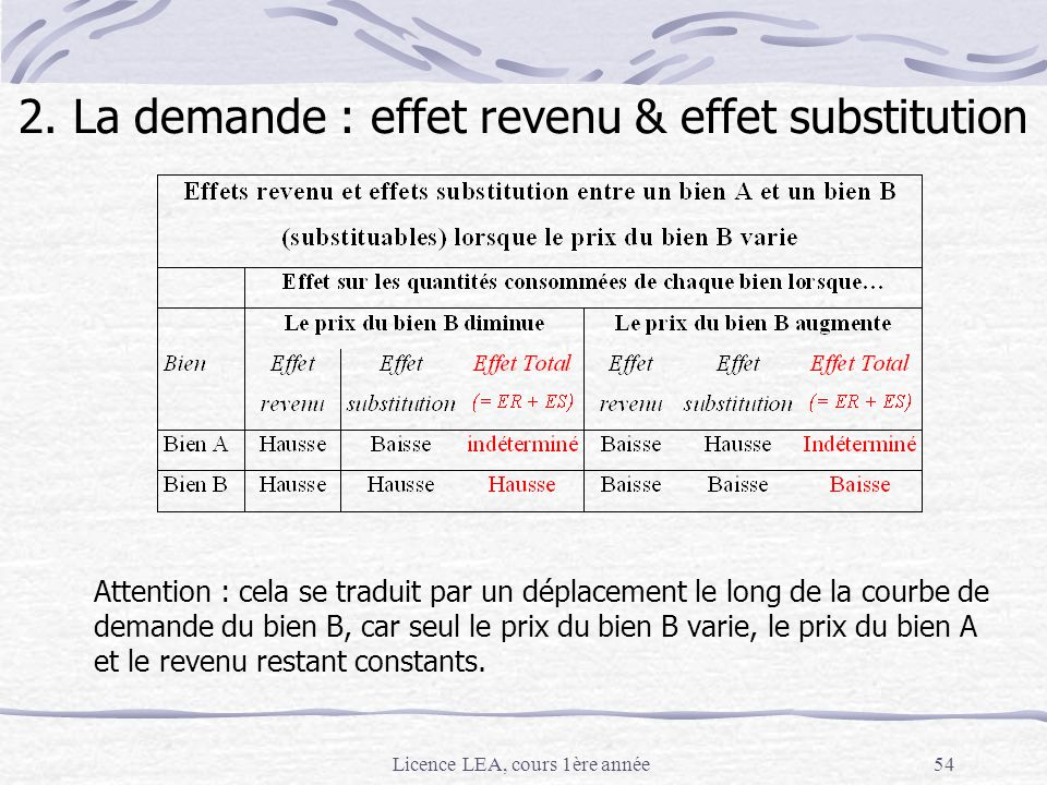 Licence LEA, cours 1ère année54 Attention : cela se traduit par un déplacement le long de la courbe de demande du bien B, car seul le prix du bien B v