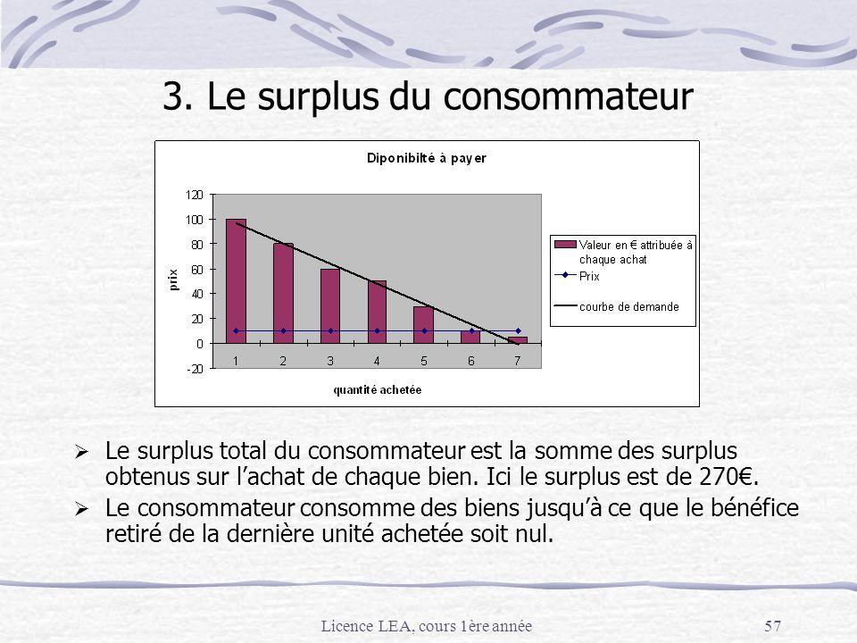 Licence LEA, cours 1ère année57 Le surplus total du consommateur est la somme des surplus obtenus sur lachat de chaque bien. Ici le surplus est de 270