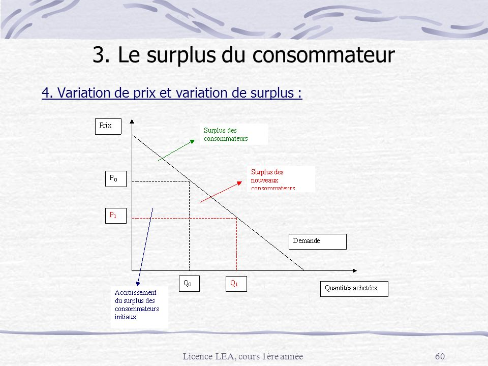 Licence LEA, cours 1ère année60 4. Variation de prix et variation de surplus : 3. Le surplus du consommateur