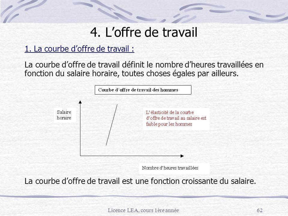 Licence LEA, cours 1ère année62 1. La courbe doffre de travail : La courbe doffre de travail définit le nombre dheures travaillées en fonction du sala