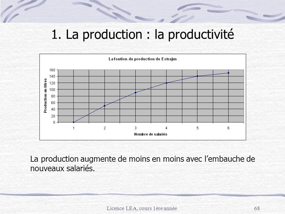 Licence LEA, cours 1ère année68 1. La production : la productivité La production augmente de moins en moins avec lembauche de nouveaux salariés.
