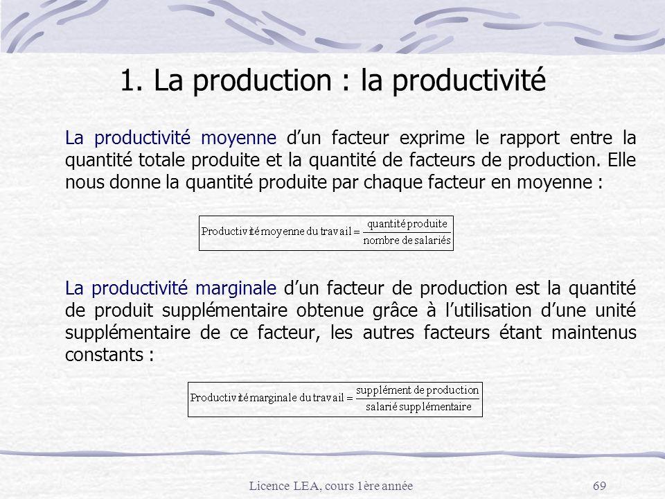 Licence LEA, cours 1ère année69 La productivité moyenne dun facteur exprime le rapport entre la quantité totale produite et la quantité de facteurs de