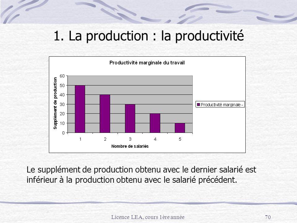 Licence LEA, cours 1ère année70 Le supplément de production obtenu avec le dernier salarié est inférieur à la production obtenu avec le salarié précéd