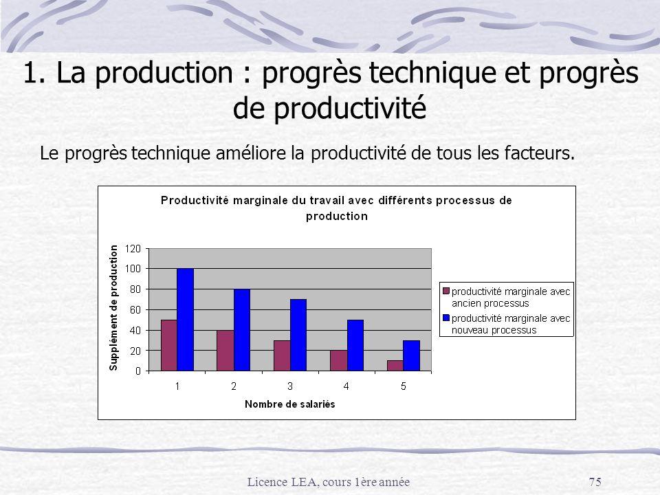 Licence LEA, cours 1ère année75 1. La production : progrès technique et progrès de productivité Le progrès technique améliore la productivité de tous