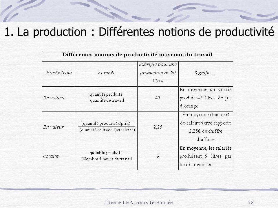Licence LEA, cours 1ère année78 1. La production : Différentes notions de productivité
