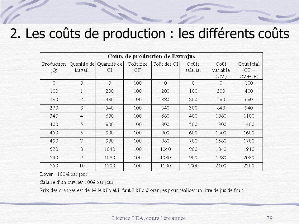 Licence LEA, cours 1ère année79 2. Les coûts de production : les différents coûts