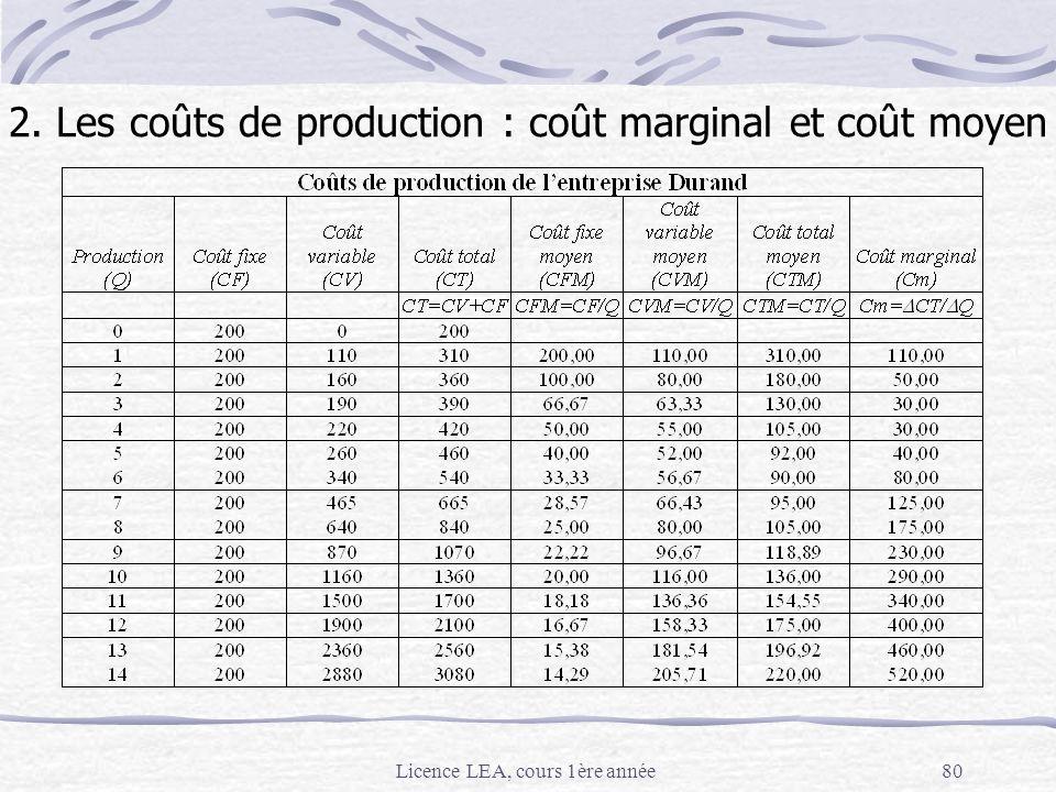 Licence LEA, cours 1ère année80 2. Les coûts de production : coût marginal et coût moyen