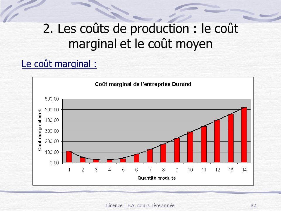 Licence LEA, cours 1ère année82 Le coût marginal : 2. Les coûts de production : le coût marginal et le coût moyen