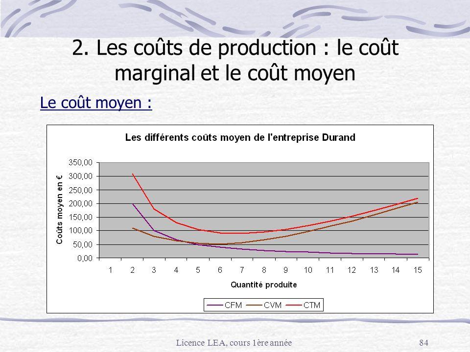 Licence LEA, cours 1ère année84 Le coût moyen : 2. Les coûts de production : le coût marginal et le coût moyen