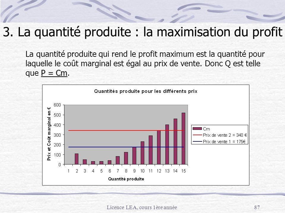 Licence LEA, cours 1ère année87 P = Cm La quantité produite qui rend le profit maximum est la quantité pour laquelle le coût marginal est égal au prix