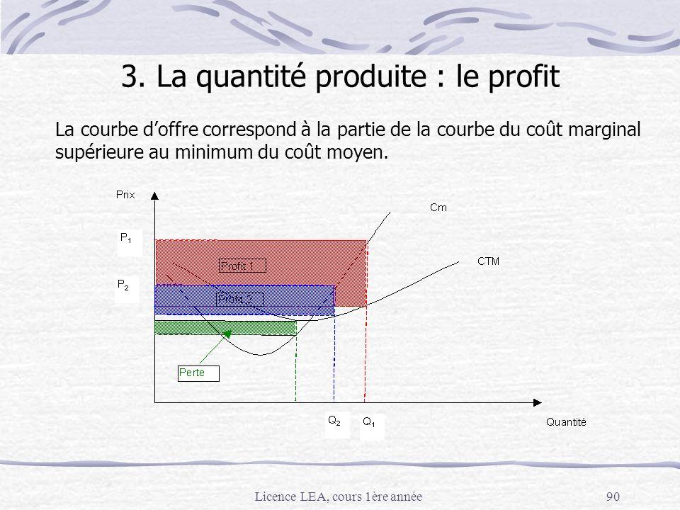 Licence LEA, cours 1ère année90 La courbe doffre correspond à la partie de la courbe du coût marginal supérieure au minimum du coût moyen. 3. La quant
