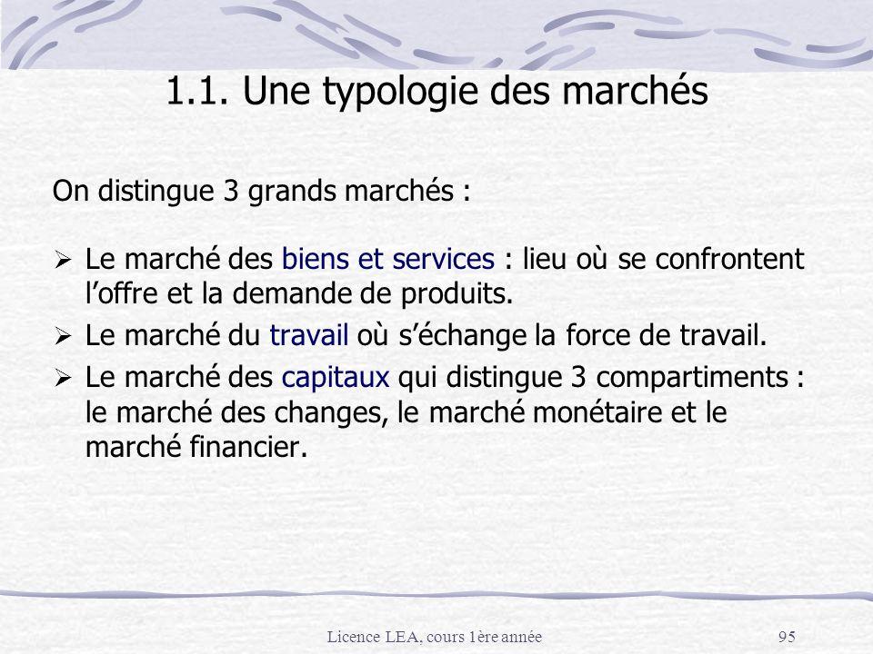 Licence LEA, cours 1ère année95 1.1. Une typologie des marchés On distingue 3 grands marchés : Le marché des biens et services : lieu où se confronten