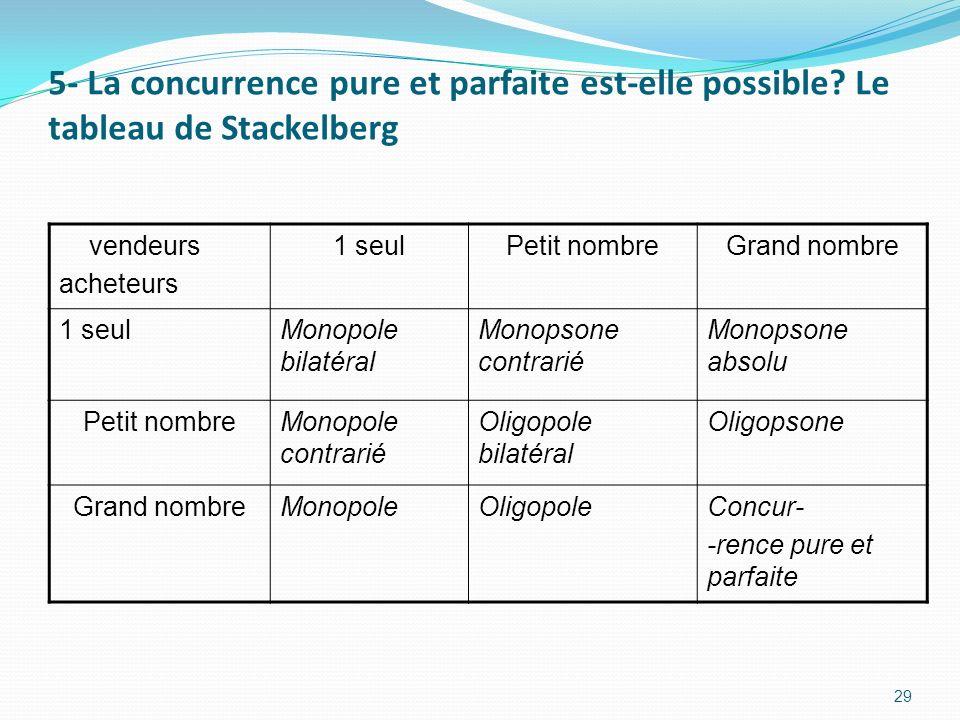 5- La concurrence pure et parfaite est-elle possible? Le tableau de Stackelberg vendeurs acheteurs 1 seulPetit nombreGrand nombre 1 seulMonopole bilat
