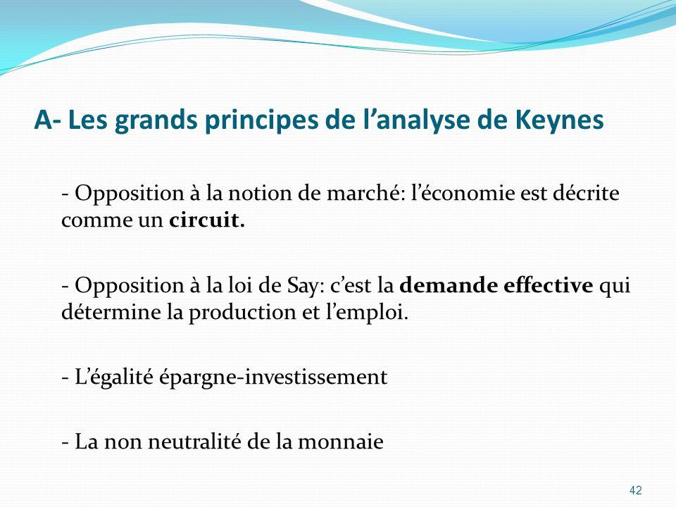 A- Les grands principes de lanalyse de Keynes - Opposition à la notion de marché: léconomie est décrite comme un circuit. - Opposition à la loi de Say