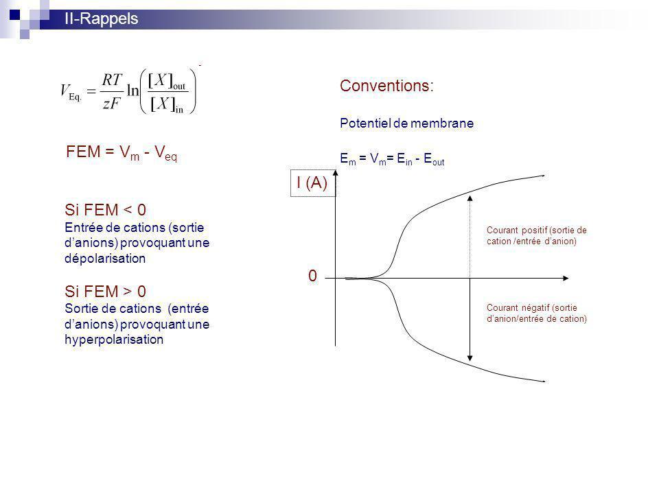 II-Rappels FEM = V m - V eq Si FEM < 0 Entrée de cations (sortie danions) provoquant une dépolarisation Si FEM > 0 Sortie de cations (entrée danions) provoquant une hyperpolarisation Conventions: Potentiel de membrane E m = V m = E in - E out I (A) 0 Courant positif (sortie de cation /entrée danion) Courant négatif (sortie danion/entrée de cation)
