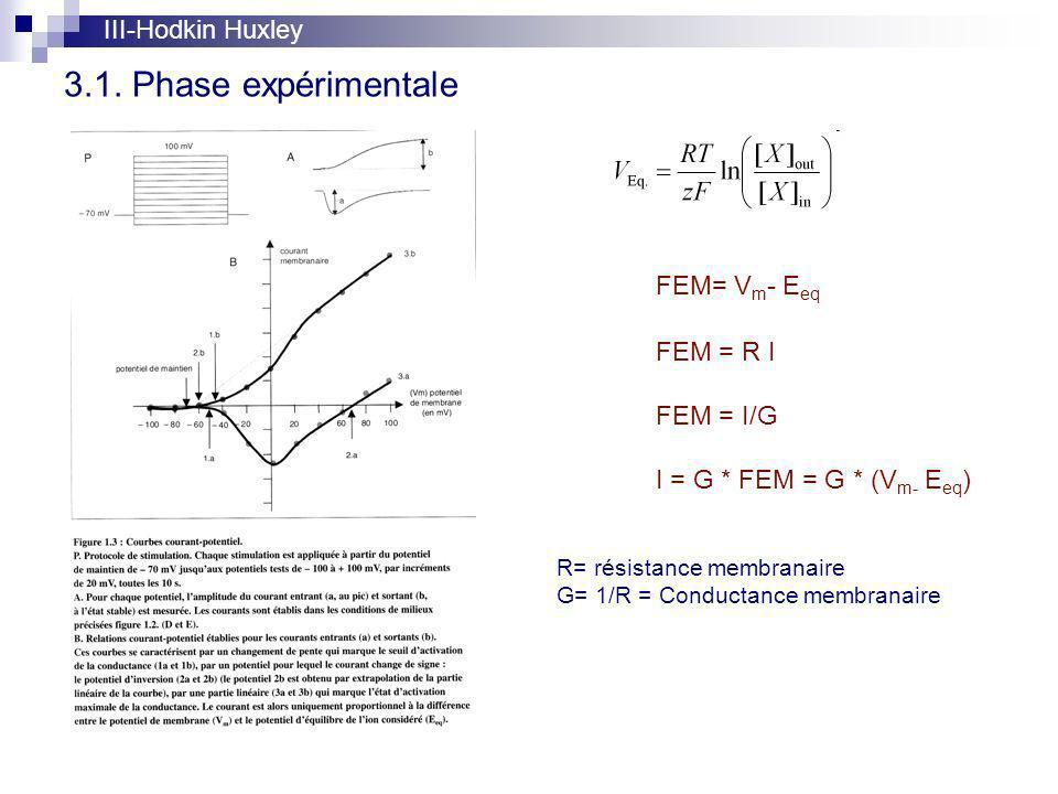 3.1. Phase expérimentale III-Hodkin Huxley FEM= V m - E eq FEM = R I FEM = I/G I = G * FEM = G * (V m- E eq ) R= résistance membranaire G= 1/R = Condu