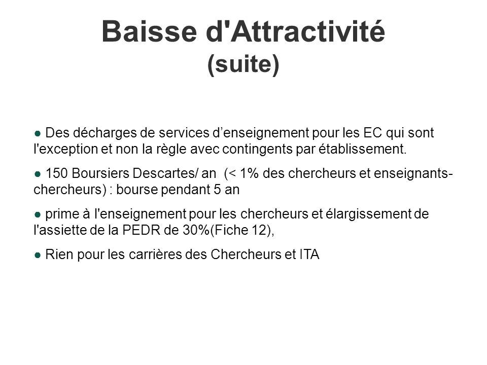 Baisse d Attractivité (suite) Des décharges de services denseignement pour les EC qui sont l exception et non la règle avec contingents par établissement.