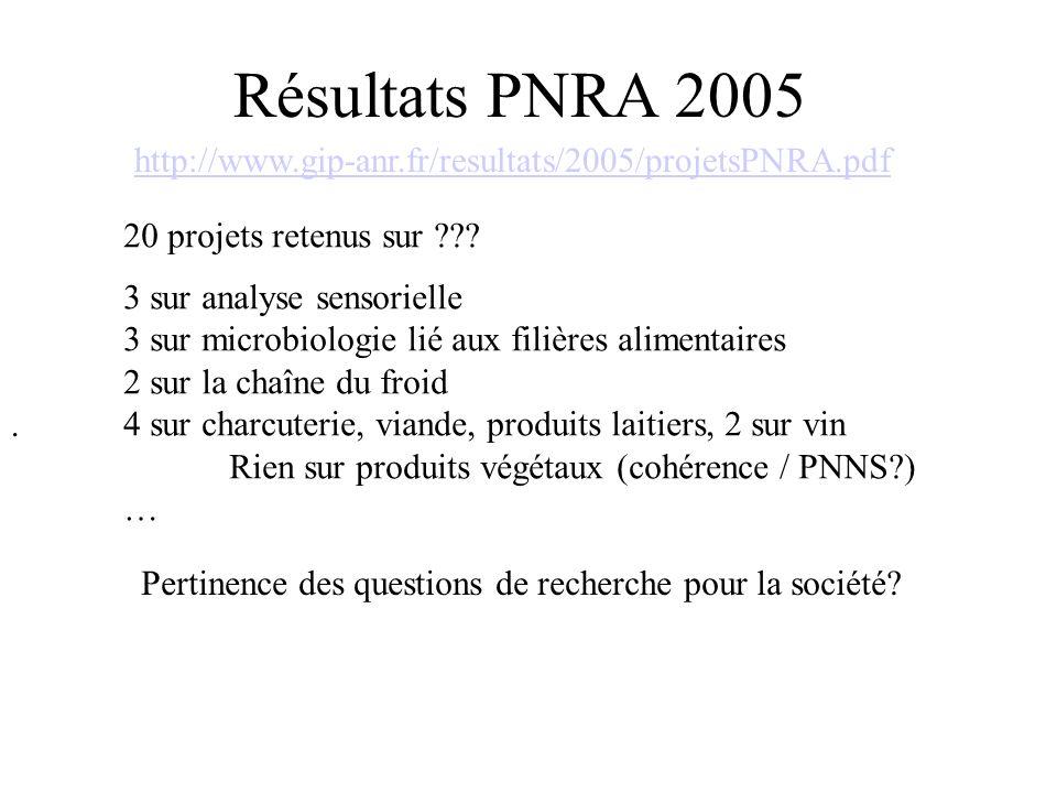 Résultats PNRA 2005 20 projets retenus sur .