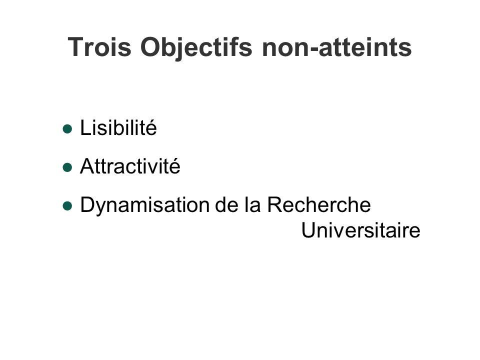 Trois Objectifs non-atteints Lisibilité Attractivité Dynamisation de la Recherche Universitaire