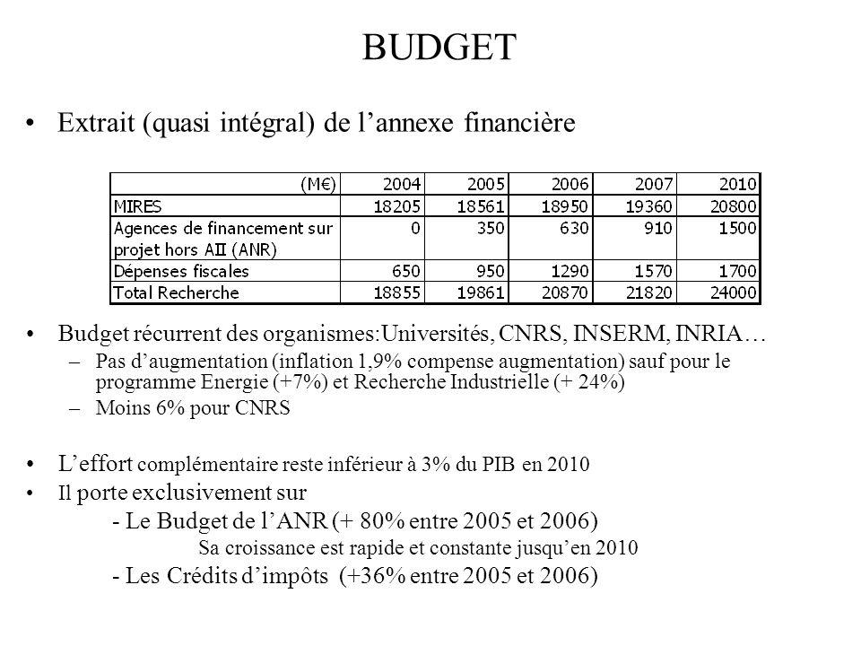 BUDGET Budget récurrent des organismes:Universités, CNRS, INSERM, INRIA… –Pas daugmentation (inflation 1,9% compense augmentation) sauf pour le programme Energie (+7%) et Recherche Industrielle (+ 24%) –Moins 6% pour CNRS Leffort complémentaire reste inférieur à 3% du PIB en 2010 Il porte exclusivement sur - Le Budget de lANR (+ 80% entre 2005 et 2006) Sa croissance est rapide et constante jusquen 2010 - Les Crédits dimpôts (+36% entre 2005 et 2006) Extrait (quasi intégral) de lannexe financière
