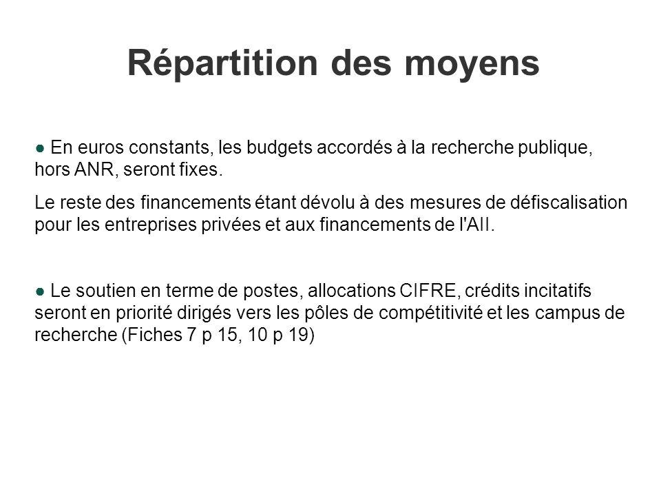Répartition des moyens En euros constants, les budgets accordés à la recherche publique, hors ANR, seront fixes.