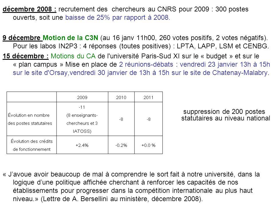 décembre 2008 : recrutement des chercheurs au CNRS pour 2009 : 300 postes ouverts, soit une baisse de 25% par rapport à 2008. 9 décembre Motion de la