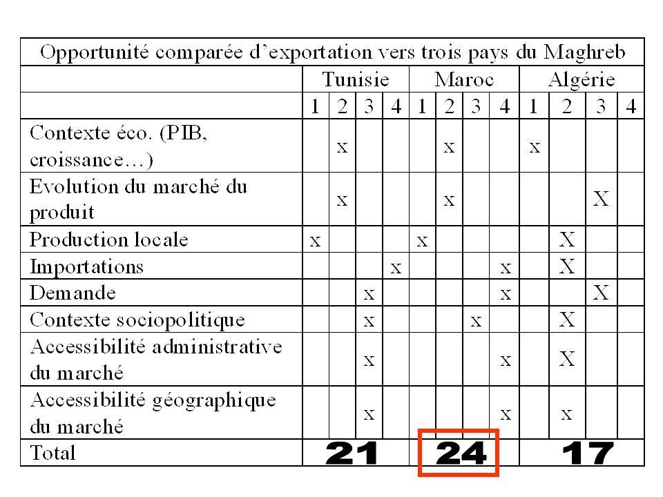 Données macro-économiques générales 1 - PIB, IdH, Croissance… 2 - Balance co., Taux douverture… 3 - Place de la France dans les X/M Données relatives