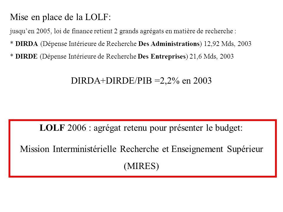 Mise en place de la LOLF: jusquen 2005, loi de finance retient 2 grands agrégats en matière de recherche : * DIRDA (Dépense Intérieure de Recherche Des Administrations) 12,92 Mds, 2003 * DIRDE (Dépense Intérieure de Recherche Des Entreprises) 21,6 Mds, 2003 DIRDA+DIRDE/PIB =2,2% en 2003 LOLF 2006 : agrégat retenu pour présenter le budget: Mission Interministérielle Recherche et Enseignement Supérieur (MIRES)