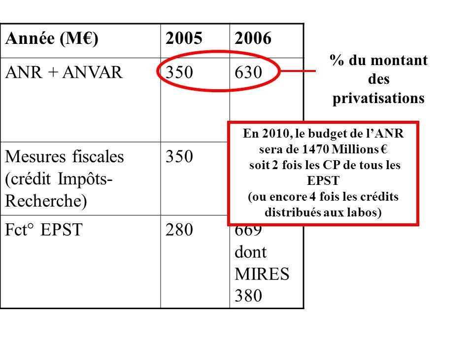 Année (M)20052006 ANR + ANVAR350630 Mesures fiscales (crédit Impôts- Recherche) 350690 Fct° EPST280669 dont MIRES 380 % du montant des privatisations En 2010, le budget de lANR sera de 1470 Millions soit 2 fois les CP de tous les EPST (ou encore 4 fois les crédits distribués aux labos)