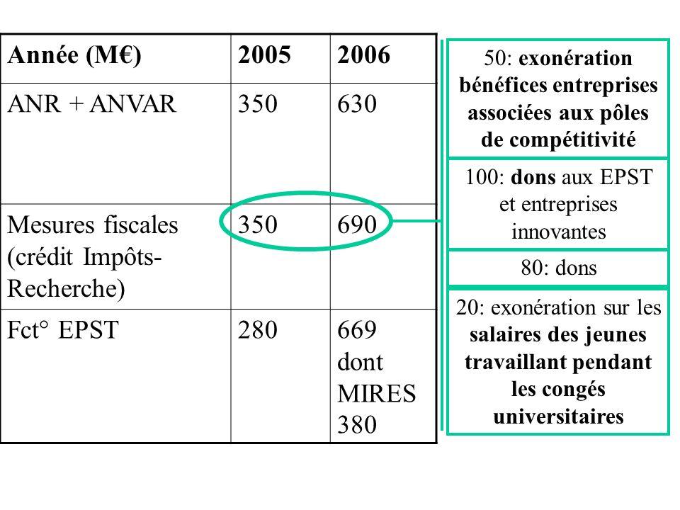 Année (M)20052006 ANR + ANVAR350630 Mesures fiscales (crédit Impôts- Recherche) 350690 Fct° EPST280669 dont MIRES 380 50: exonération bénéfices entreprises associées aux pôles de compétitivité 100: dons aux EPST et entreprises innovantes 80: dons 20: exonération sur les salaires des jeunes travaillant pendant les congés universitaires