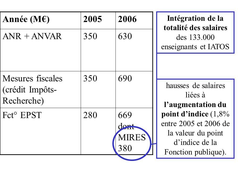Les salaires et charges des 4400 moniteurs, ATER, prof des arts et métiers.