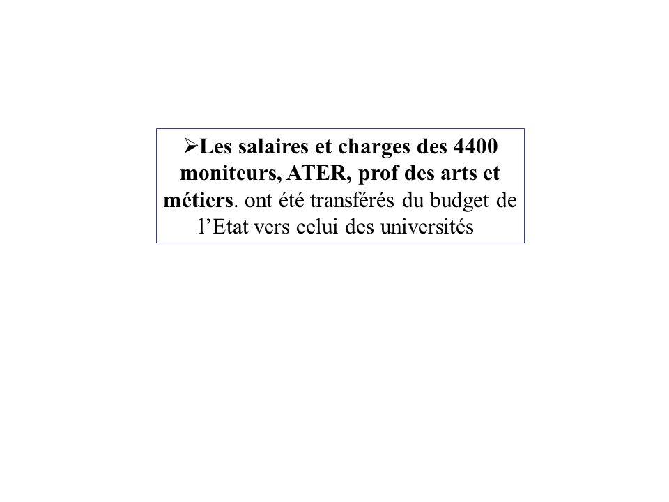 TitulairesContractuels ChercheursITA CNRS4016093 INSERM3011036 INRIA528836 INED 1 CEMAGREF5143 INRA2110128 IRD 10 LCPC281 INRETS583 Total EPST155500200 CEA Civil 60 BRGM 8 CIRAD 15 IFREMER 7 Mines + Telec.45 AII 20 Post-doc 100 Autorisations maximales de création 1100 emplois Pour passer à 3% du PIB en 2010, il faudrait 100 000 emplois supplémentaires pour la recherche dont 44 000 dans l administration Mais Fongibilité des titres budgétaires: Possibilité de transformer du fonctionnement en postes précaires, et des postes statutaires en fonctionnement