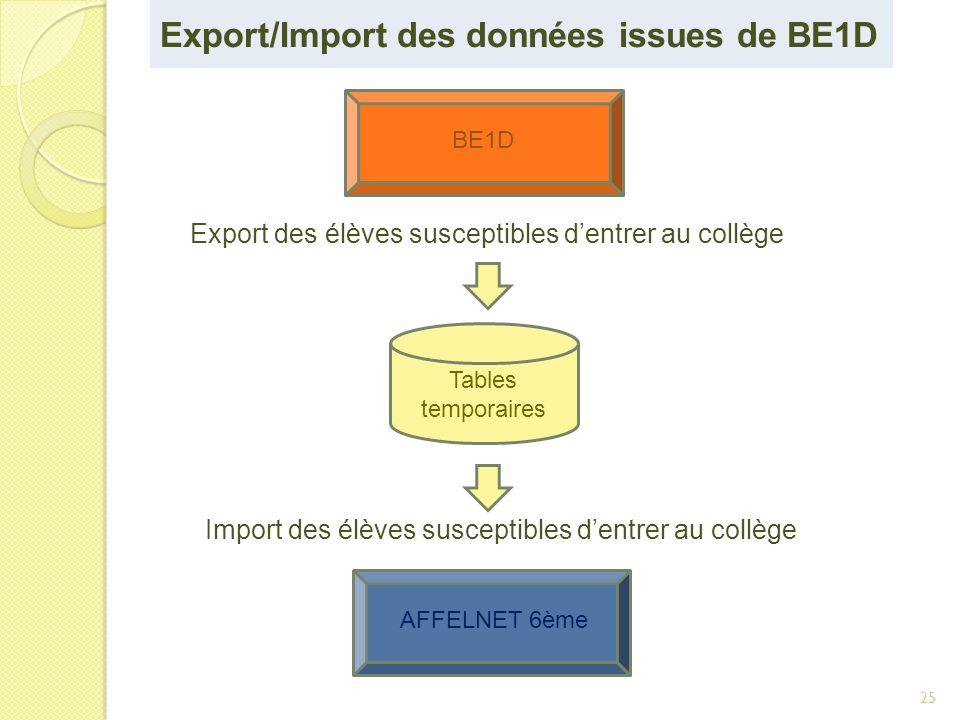 25 Export des élèves susceptibles dentrer au collège Tables temporaires Import des élèves susceptibles dentrer au collège AFFELNET 6ème BE1D Export/Im