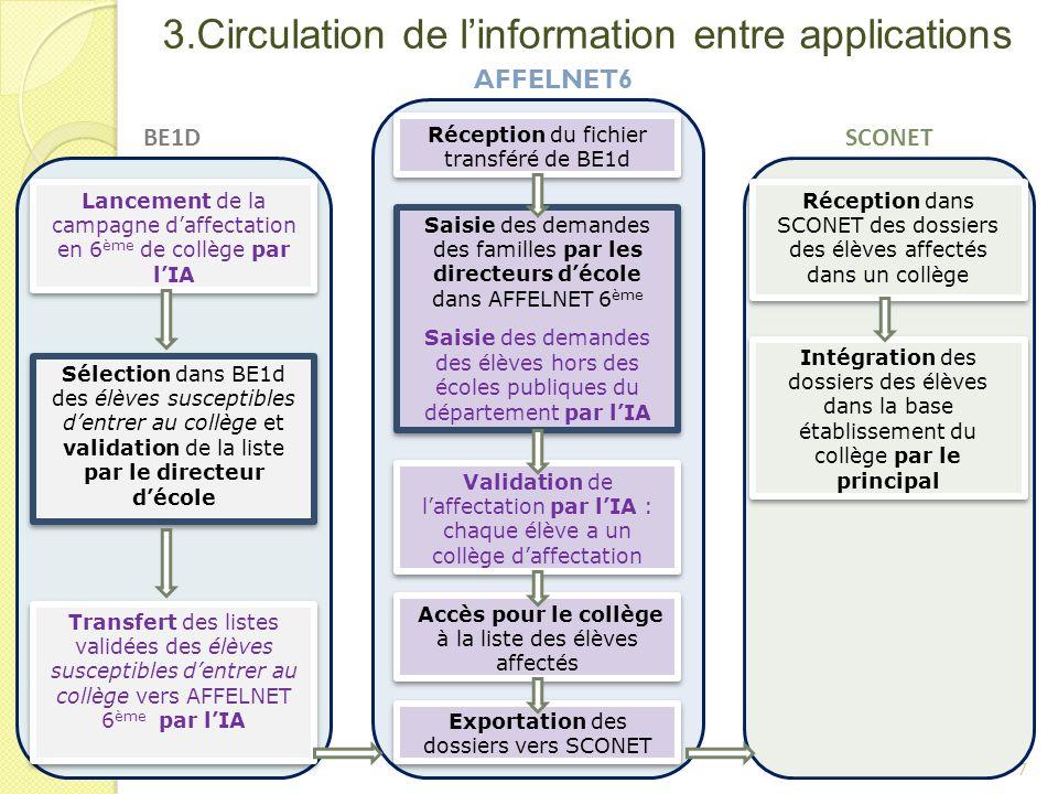 3.Circulation de linformation entre applications 7 Lancement de la campagne daffectation en 6 ème de collège par lIA Sélection dans BE1d des élèves su
