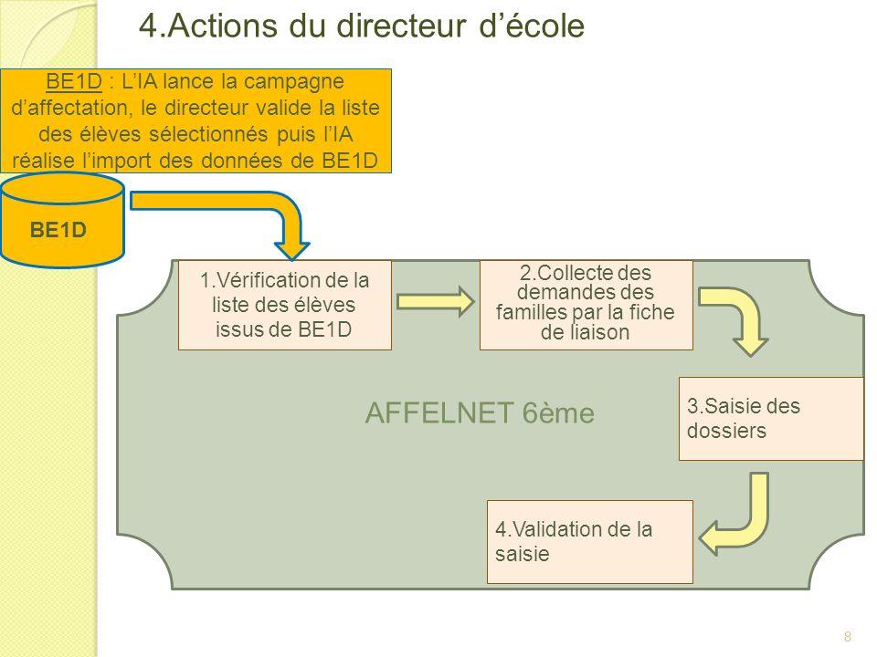 4.Actions du directeur décole 8 BE1D : LIA lance la campagne daffectation, le directeur valide la liste des élèves sélectionnés puis lIA réalise limpo