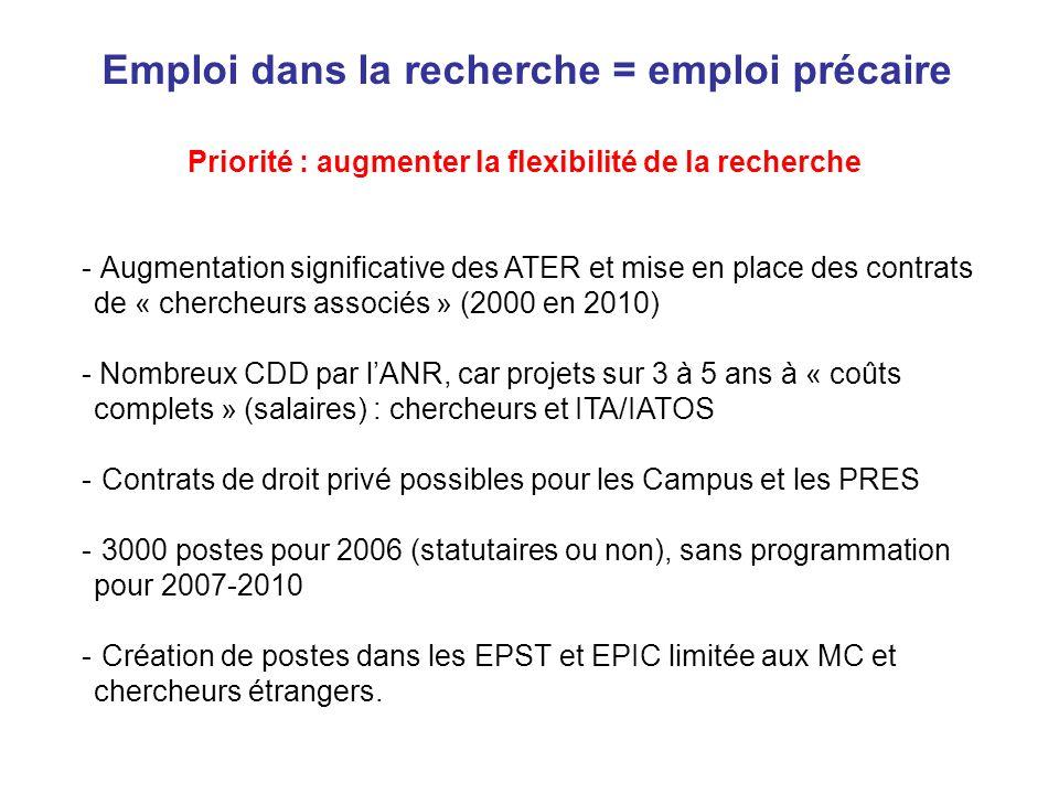 Emploi dans la recherche = emploi précaire Priorité : augmenter la flexibilité de la recherche - Augmentation significative des ATER et mise en place des contrats de « chercheurs associés » (2000 en 2010) - Nombreux CDD par lANR, car projets sur 3 à 5 ans à « coûts complets » (salaires) : chercheurs et ITA/IATOS - Contrats de droit privé possibles pour les Campus et les PRES - 3000 postes pour 2006 (statutaires ou non), sans programmation pour 2007-2010 - Création de postes dans les EPST et EPIC limitée aux MC et chercheurs étrangers.