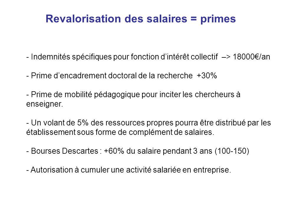 Revalorisation des salaires = primes - Indemnités spécifiques pour fonction dintérêt collectif –> 18000/an - Prime dencadrement doctoral de la recherche +30% - Prime de mobilité pédagogique pour inciter les chercheurs à enseigner.