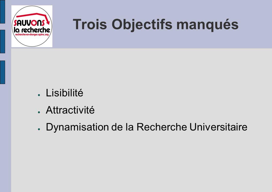 Trois Objectifs manqués Lisibilité Attractivité Dynamisation de la Recherche Universitaire