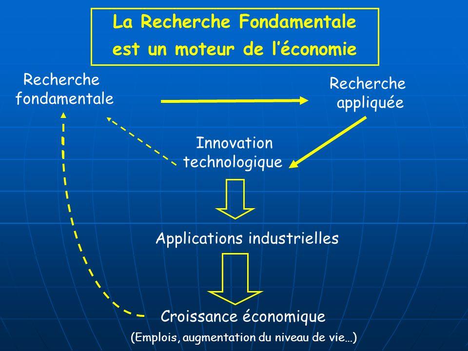 La Recherche Fondamentale est un moteur de léconomie Applications industrielles Recherche fondamentale Innovation technologique Recherche appliquée Croissance économique (Emplois, augmentation du niveau de vie…)