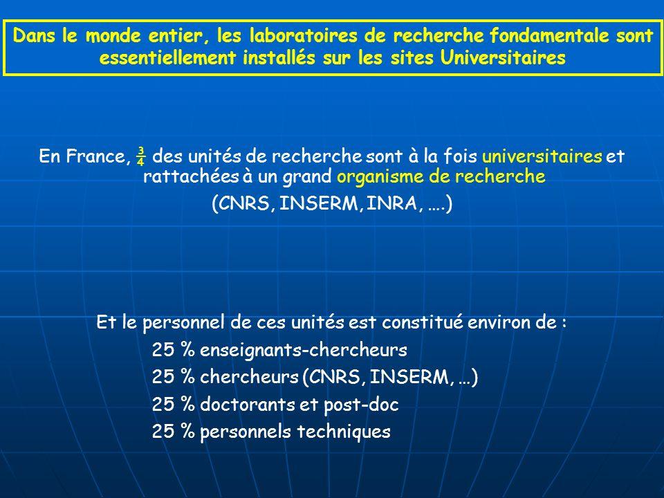En France, ¾ des unités de recherche sont à la fois universitaires et rattachées à un grand organisme de recherche (CNRS, INSERM, INRA, ….) Dans le monde entier, les laboratoires de recherche fondamentale sont essentiellement installés sur les sites Universitaires Et le personnel de ces unités est constitué environ de : 25 % enseignants-chercheurs 25 % chercheurs (CNRS, INSERM, …) 25 % doctorants et post-doc 25 % personnels techniques