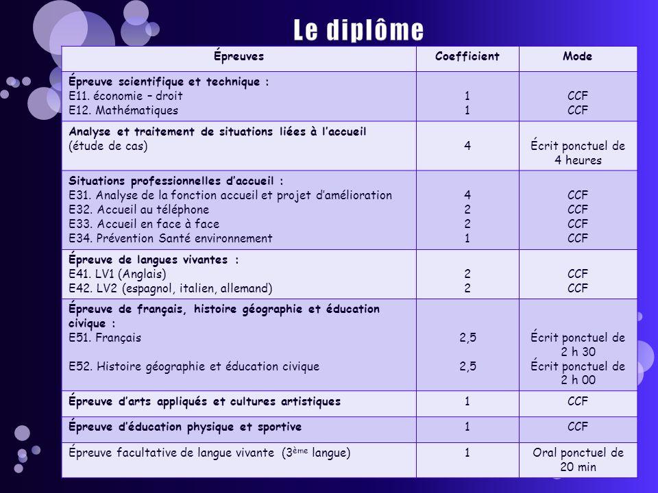 ÉpreuvesCoefficientMode Épreuve scientifique et technique : E11.