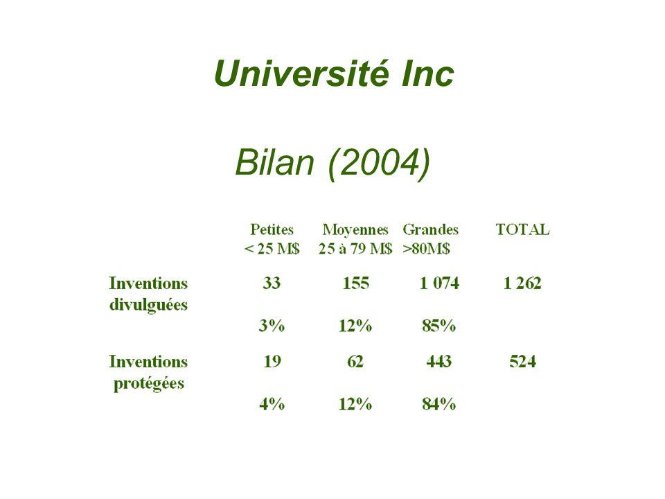 Université Inc Bilan (2004)