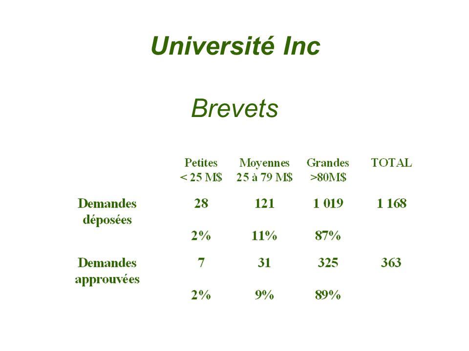 Université Inc Brevets