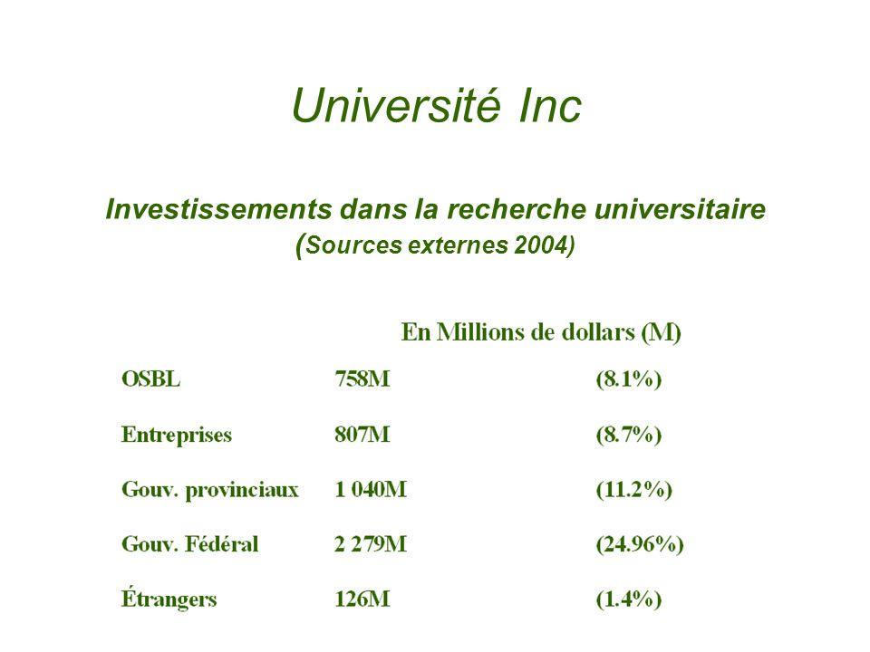 Université Inc Investissements dans la recherche universitaire ( Sources externes 2004)