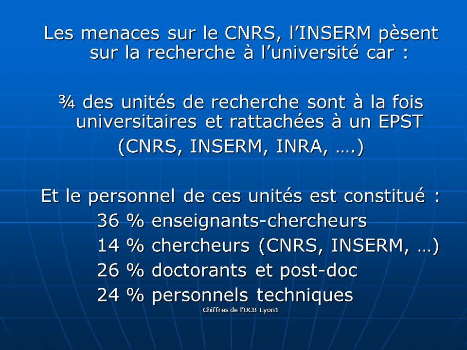 Les menaces sur le CNRS, lINSERM pèsent sur la recherche à luniversité car : ¾ des unités de recherche sont à la fois universitaires et rattachées à un EPST (CNRS, INSERM, INRA, ….) Et le personnel de ces unités est constitué : 36 % enseignants-chercheurs 36 % enseignants-chercheurs 14 % chercheurs (CNRS, INSERM, …) 14 % chercheurs (CNRS, INSERM, …) 26 % doctorants et post-doc 26 % doctorants et post-doc 24 % personnels techniques 24 % personnels techniques Chiffres de lUCB Lyon1