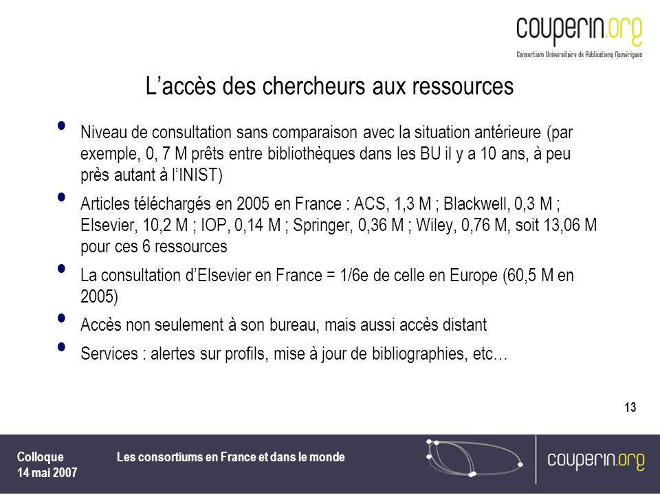 Colloque 14 mai 2007 Les consortiums en France et dans le monde 13 Laccès des chercheurs aux ressources Niveau de consultation sans comparaison avec l