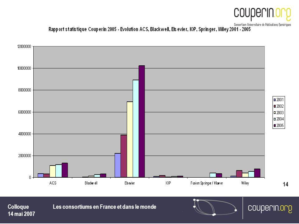 Colloque 14 mai 2007 Les consortiums en France et dans le monde 14
