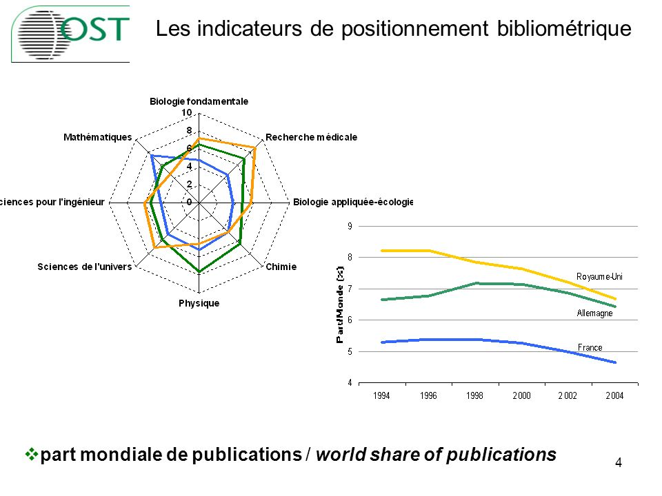 4 part mondiale de publications / world share of publications Les indicateurs de positionnement bibliométrique