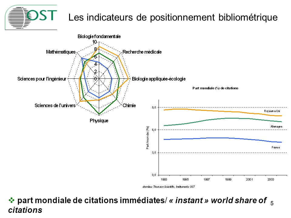 5 part mondiale de citations immédiates/ « instant » world share of citations Les indicateurs de positionnement bibliométrique