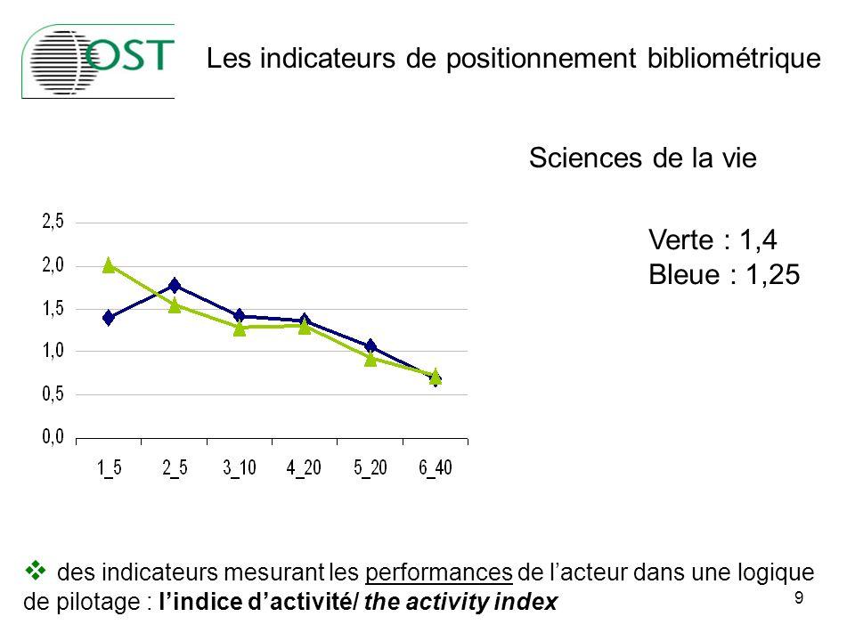 9 des indicateurs mesurant les performances de lacteur dans une logique de pilotage : lindice dactivité/ the activity index Les indicateurs de positionnement bibliométrique Verte : 1,4 Bleue : 1,25 Sciences de la vie